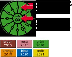 Grafik: GTÜ